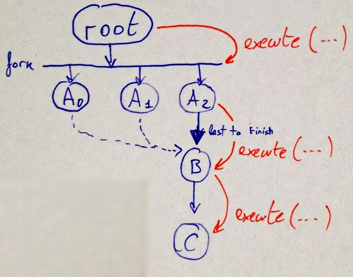 Diagram: .execute with fork/join
